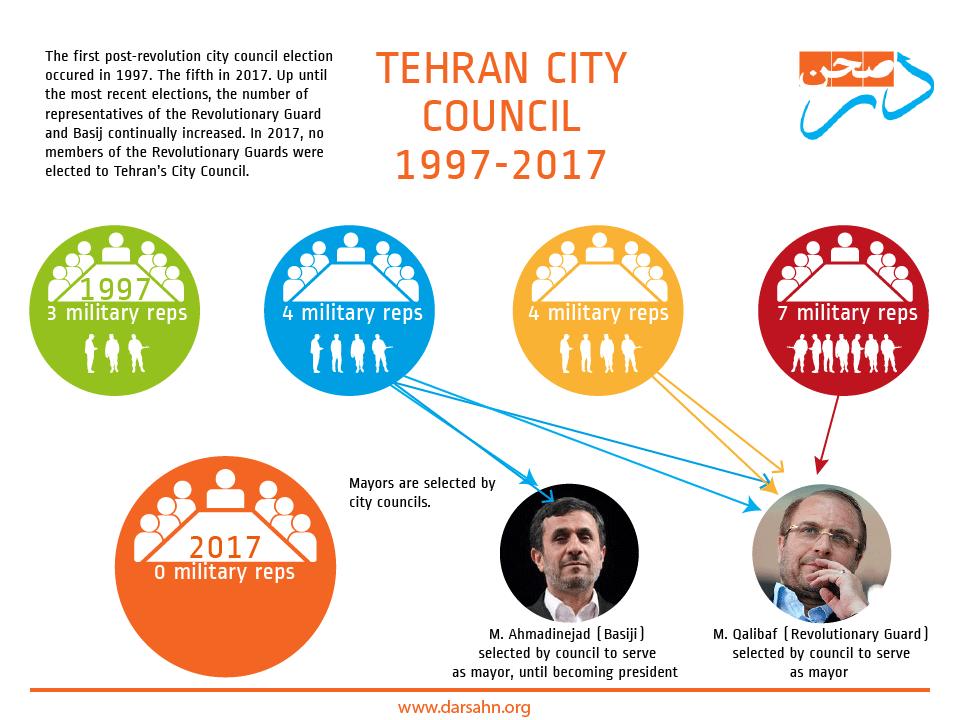Tehran City Council 1997-2017