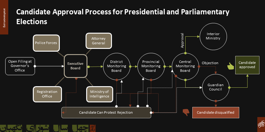 Image shows the candidate approval process for national elections in Iran